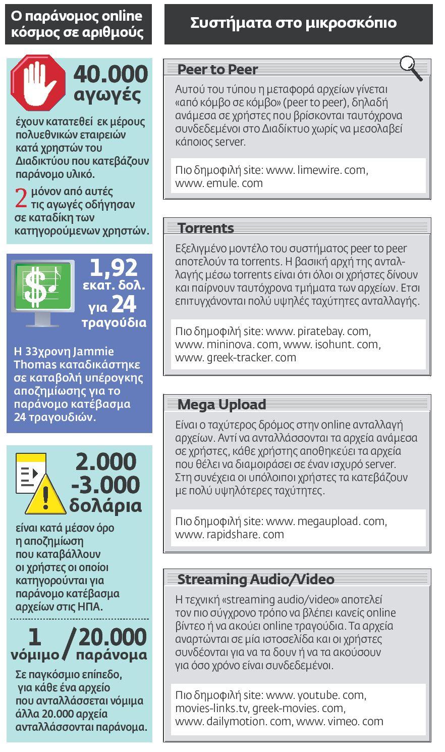 Ο παράνομος online κόσμος σε αριθμούς