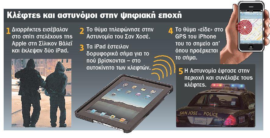 κλέφτες και αστυνόμοι στην ψηφιακή εποχή