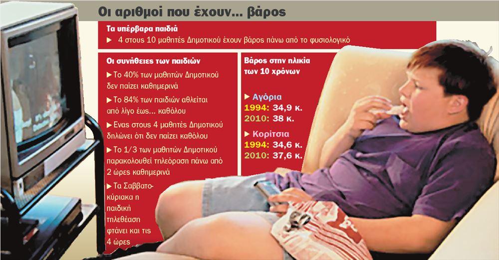 Παιδική παχυσαρκία και τηλεόραση
