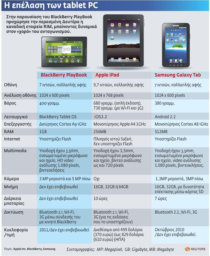 Η επέλαση των tablet pc