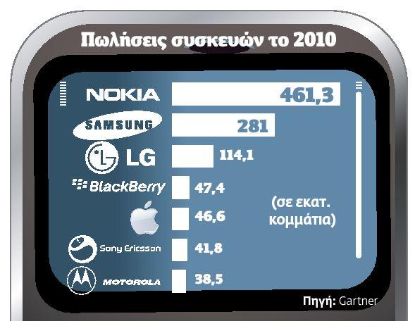 Πωλήσεις συσκευών 2010