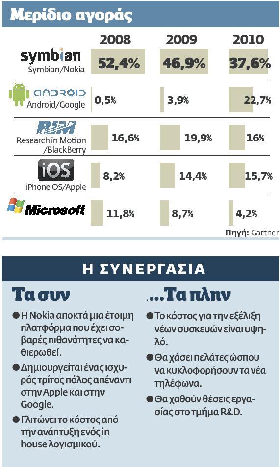 Μερίδιο αγοράς λειτουργικών για κινητά τηλέφωνα